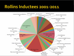 Rollins Society Inductees 2001-2011